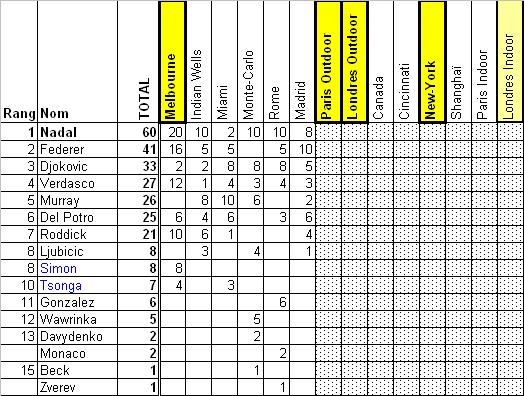 Classement officiel de la Tennis Race 2009 après 6 grands prix