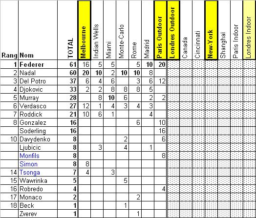 Classement de la Tennis Race 2009 après 7 épreuves