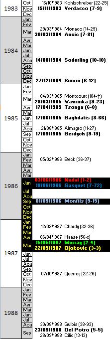 Calendrier des naissances 1983-1988. En gras les joueurs ayant atteint le top 10. Entre parenthèse leur classement ATP (meilleur - actuel 19/10/09)