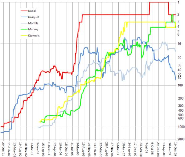 Classements ATP comparés de nos cinq protagonistes