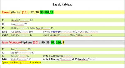 Parcours Raonic Bartoli