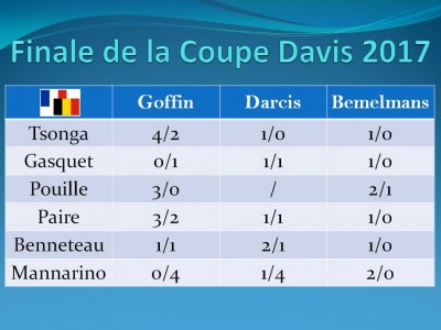 Correction Finale de la Coupe Davis 2017
