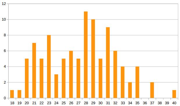 Répartition des joueurs du top 100 par âge, avril 2019