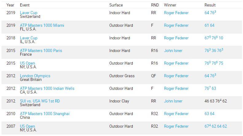 H2H Federer / Isner