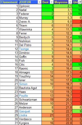TRWC 2010-19 Meilleurs Classements Moyens +03