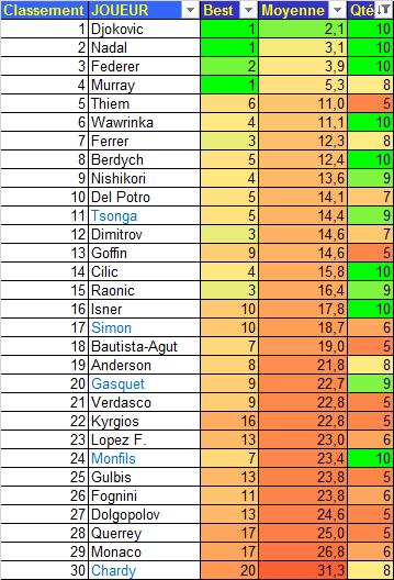 TRWC 2010-19 Meilleurs Classements Moyens +5
