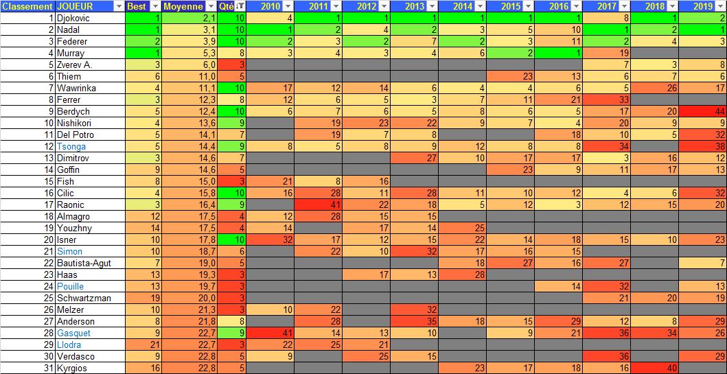 TRWC 2010-19 Meilleurs Classements Moyens Top30