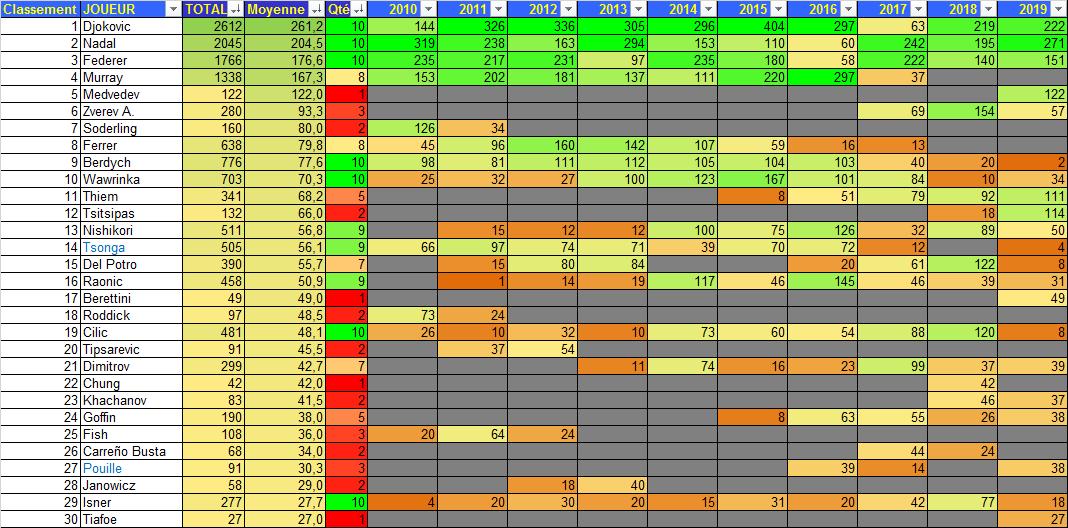 TRWC 2010-19 Moyenne Points tous