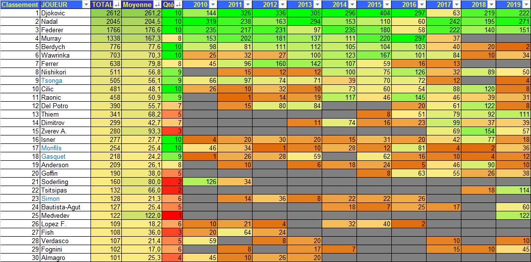 TRWC 2010-19 Somme Points